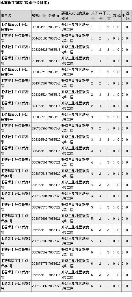 CIG(2015)升级三副第二届社团联赛第二轮个人成绩